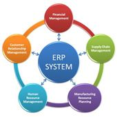 Εικόνα για την κατηγορία Εφαρμογές λογισμικού ERP - CRM